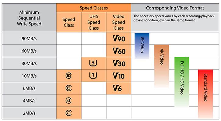 gráfica-comparativa-velocidades-tarjetas-micro-sd